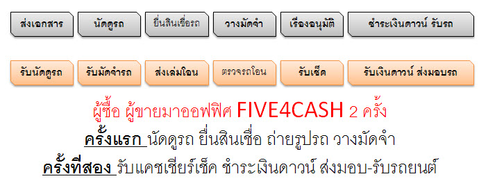 five4cashFAST